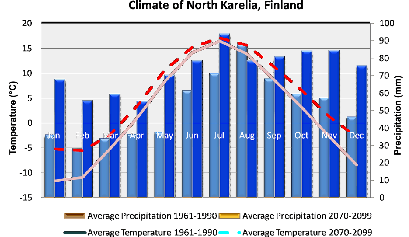 Monthly distribution of temperature and precipitation currently (1961 – 1990, CUR) and under the changing climate (CC, 2070 - 2099 Motive A1B scenario) in the northern boreal case study area.
