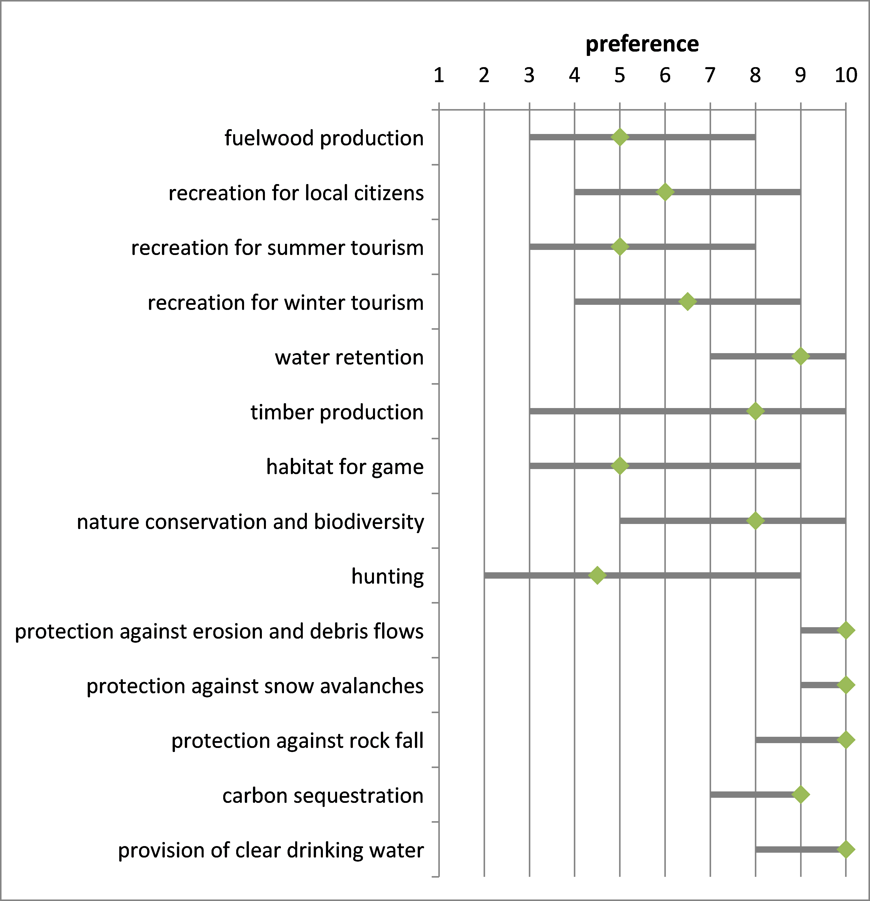 Figure 12: Importance of forest ecosystem goods and services (1=low relevance, 10=high relevance) in the Montafon. Grey bars represent the response of a panel of (n) different stakeholder representatives. Diamond symbols indicate the median, the grey lines indicate minimum and maximum values.