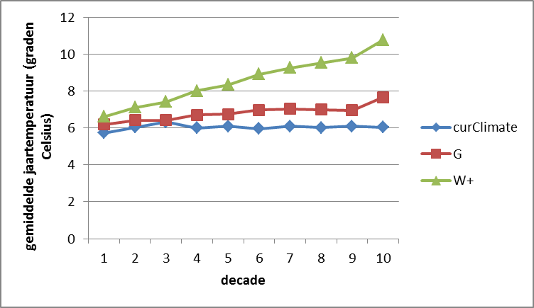 Figure 6. Average annual temperature, averaged per decade for the three climate scenarios. G = moderate climate change: +2 °C in summer by 2100, +7% summer precipation; W+ = more severe climate change: +4 °C by 2100 and –38% of summer precipitation due to more easterly winds.