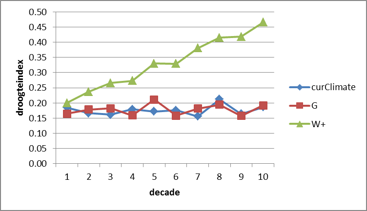 Figure 7. Drought index over the growing season as computed by the LandClim model, averaged per decade for the three climate scenarios. G = moderate climate change: +2 °C in summer by 2100, +7% summer precipation; W+ = more severe climate change: +4 °C by 2100 and –38% of summer precipitation due to more easterly winds.