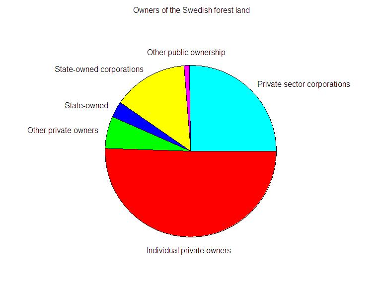 Figure 5. Fraction of Swedish forest land owned by different owner categories in 2008 (SFA, 2009).